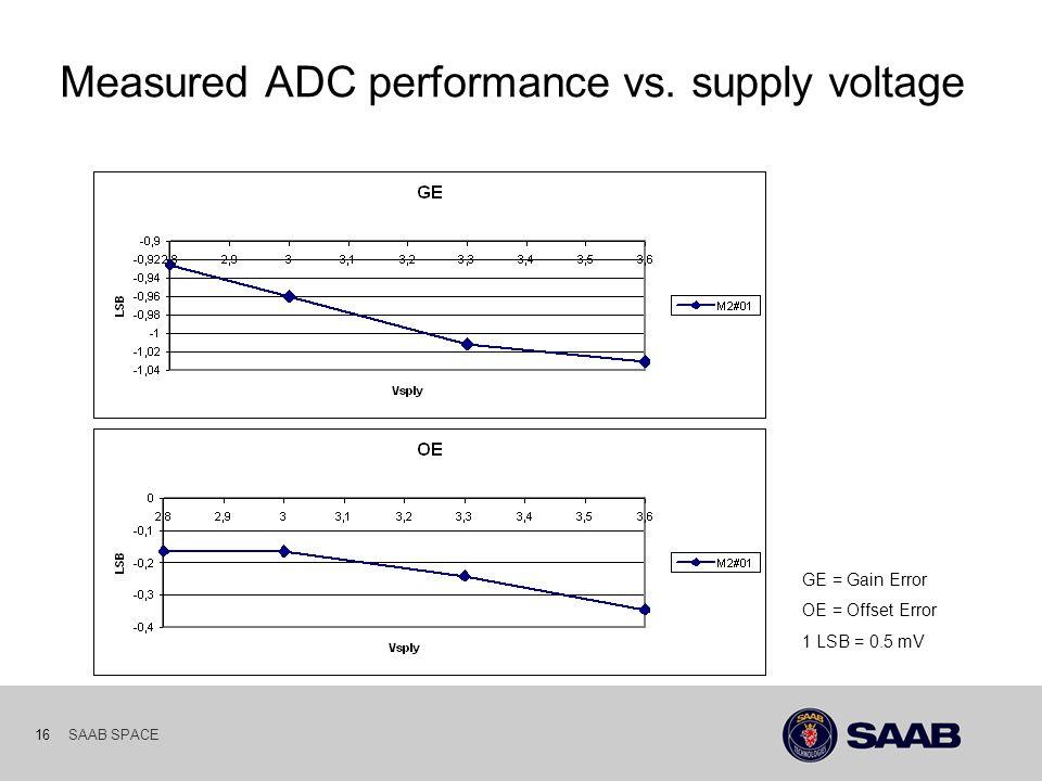 SAAB SPACE 16 Measured ADC performance vs. supply voltage GE = Gain Error OE = Offset Error 1 LSB = 0.5 mV