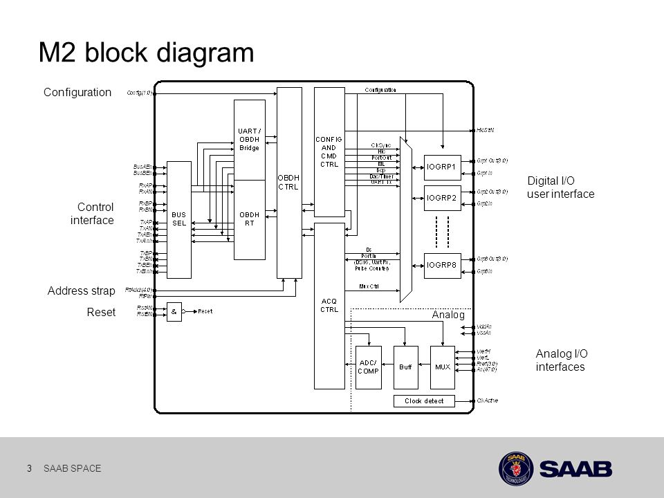 SAAB SPACE 3 M2 block diagram Address strap Control interface Configuration Reset Analog I/O interfaces Digital I/O user interface