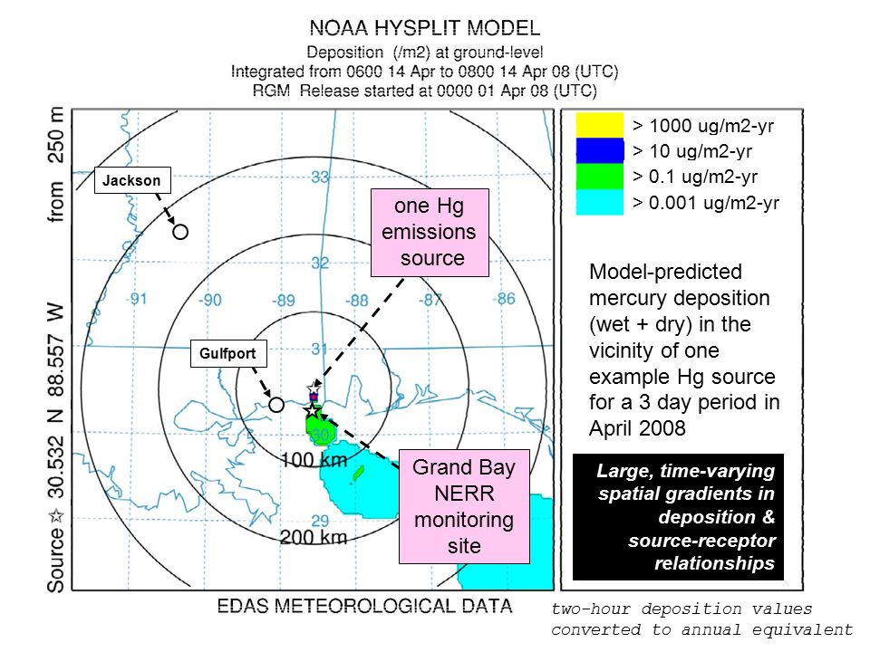 one Hg emissions source Gulfport Grand Bay NERR monitoring site > 1000 ug/m2-yr > 10 ug/m2-yr > 0.1 ug/m2-yr > ug/m2-yr Model-predicted mercury deposition (wet + dry) in the vicinity of one example Hg source for a 3 day period in April 2008 two-hour deposition values converted to annual equivalent Large, time-varying spatial gradients in deposition & source-receptor relationships Jackson