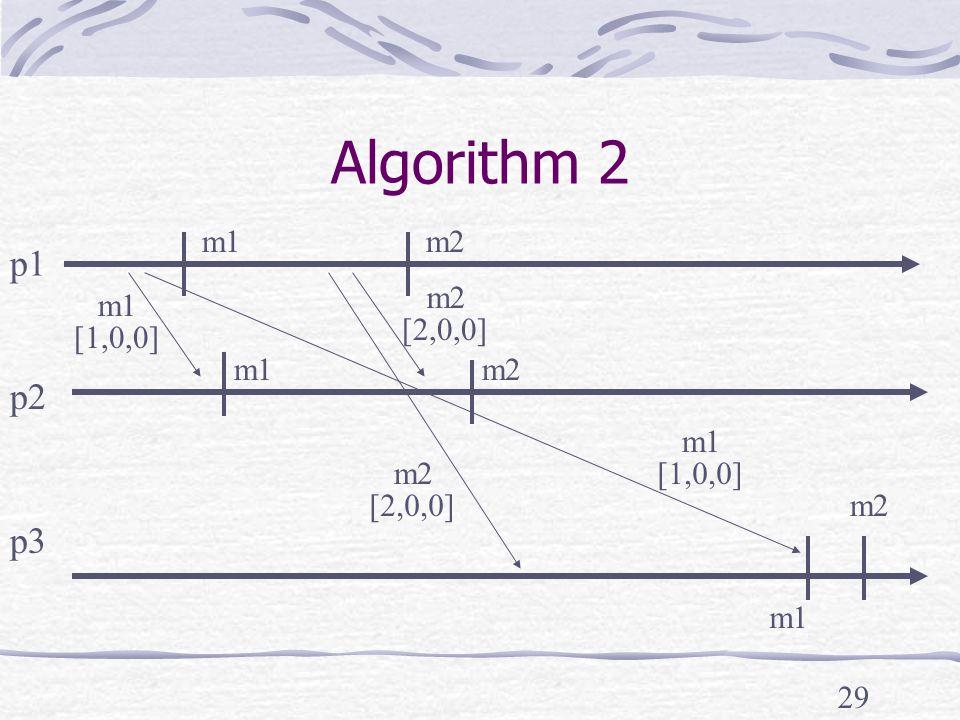 29 Algorithm 2 p1 p2 p3 m2 m1 m2 m1 [2,0,0] [1,0,0] m2 [2,0,0]