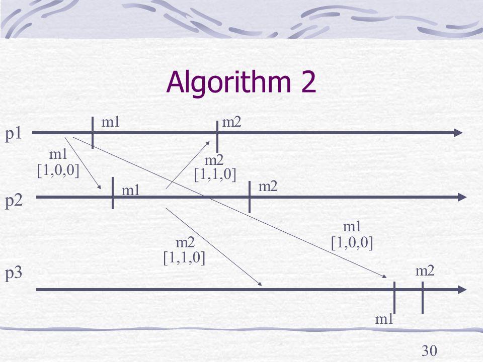 30 Algorithm 2 p1 p2 p3 m2 m1 m2 [1,0,0] [1,1,0] [1,0,0] m2 m1 m2