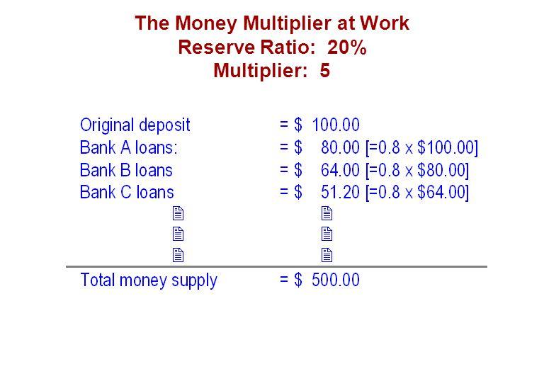 The Money Multiplier at Work Reserve Ratio: 20% Multiplier: 5
