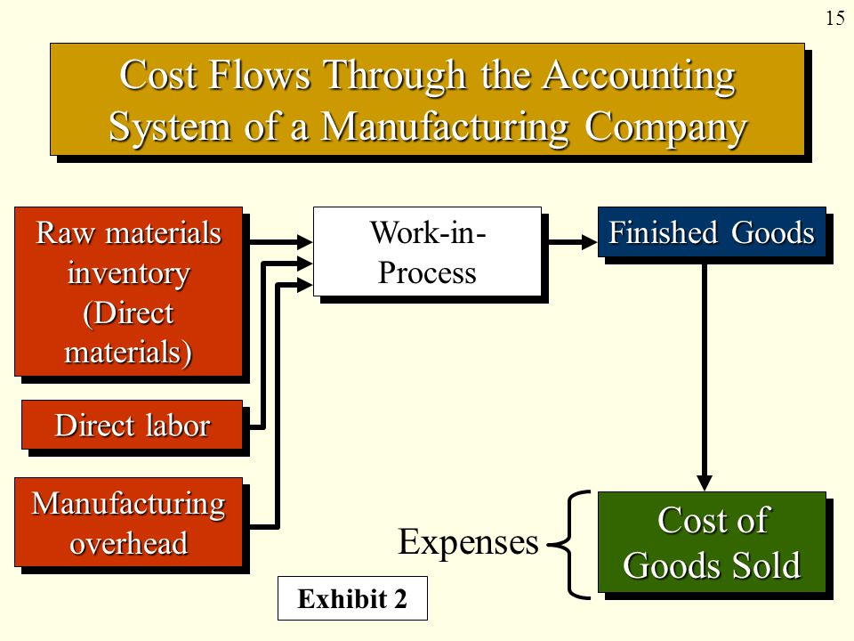 15 Cost Flows Through the Accounting System of a Manufacturing Company Manufacturing overhead Raw materials inventory (Direct materials) Work-in- Process Direct labor Finished Goods Exhibit 2 Cost of Goods Sold Expenses