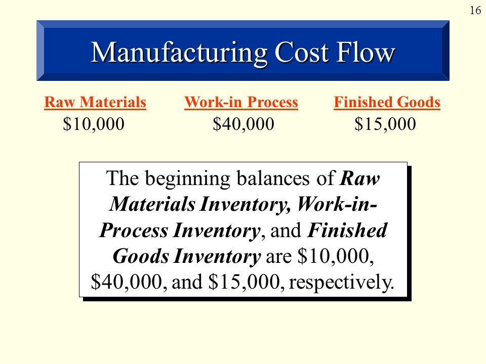 16 Manufacturing Cost Flow Raw Materials $10,000 The beginning balances of Raw Materials Inventory, Work-in- Process Inventory, and Finished Goods Inventory are $10,000, $40,000, and $15,000, respectively.