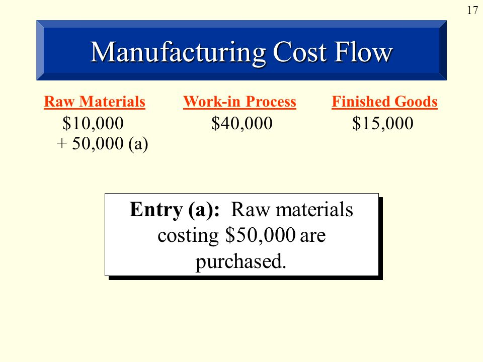 17 Manufacturing Cost Flow Entry (a): Raw materials costing $50,000 are purchased.