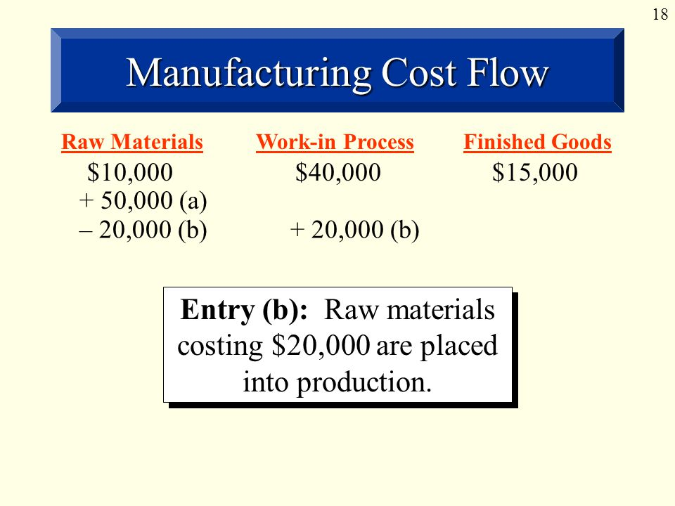 18 Manufacturing Cost Flow Entry (b): Raw materials costing $20,000 are placed into production.