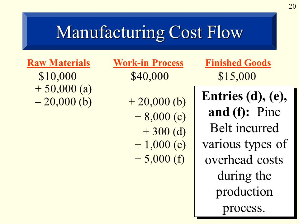 20 Manufacturing Cost Flow Entries (d), (e), and (f): Pine Belt incurred various types of overhead costs during the production process.