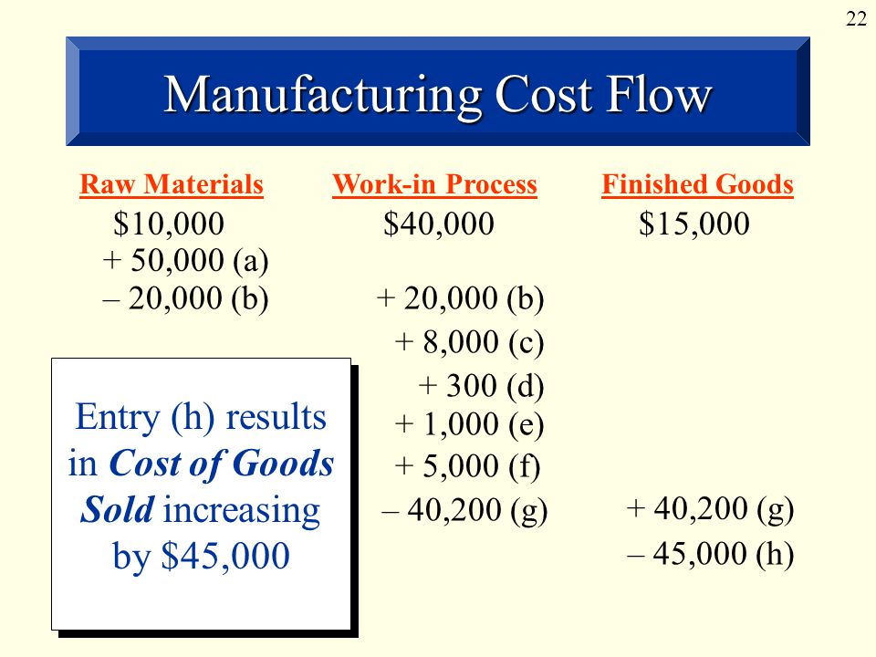 22 Manufacturing Cost Flow Raw MaterialsWork-in ProcessFinished Goods $10,000$40,000$15, ,000 (a) – 20,000 (b)+ 20,000 (b) + 8,000 (c) Entry (h): Merchandise costing $45,000 to manufacture is sold for $70,000.