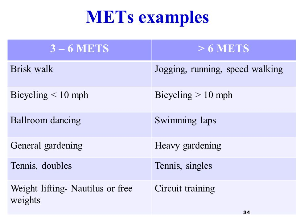 METs examples 3 – 6 METS> 6 METS Brisk walkJogging, running, speed walking Bicycling < 10 mphBicycling > 10 mph Ballroom dancingSwimming laps General