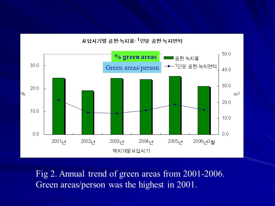 Fig 2.Annual trend of green areas from 2001-2006.