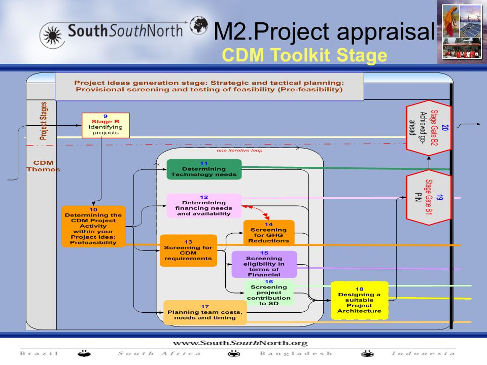 M2.Project appraisal CDM Toolkit Stage