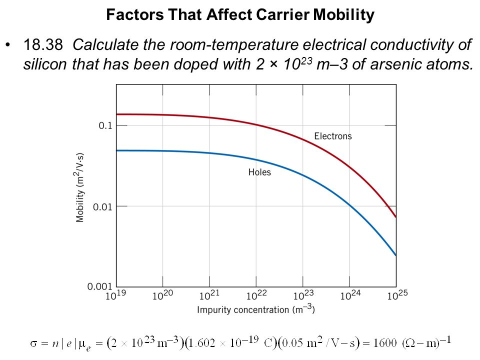 Factors That Affect Carrier Mobility 18.38 Calculate the room-temperature electrical conductivity of silicon that has been doped with 2 × 10 23 m–3 of