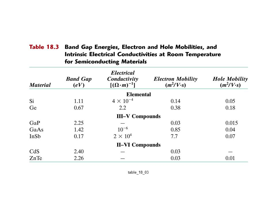 Extrinsic Semiconduction *18.21 At room temperature the electrical conductivity of PbTe (Lead telluride) is 500 (Ω-m) –1, whereas the electron and hole mobilities are 0.16 and 0.075 m 2 /V-s, respectively.