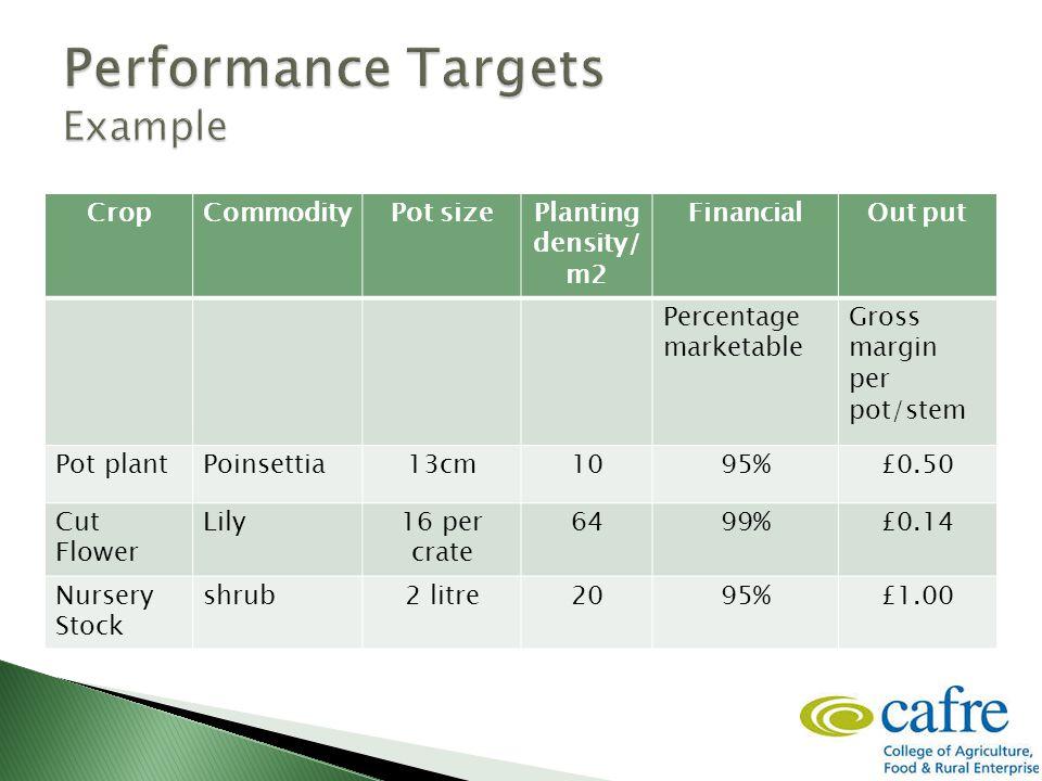 CropCommodityPot sizePlanting density/ m2 FinancialOut put Percentage marketable Gross margin per pot/stem Pot plantPoinsettia13cm1095%£0.50 Cut Flower Lily16 per crate 6499%£0.14 Nursery Stock shrub2 litre2095%£1.00