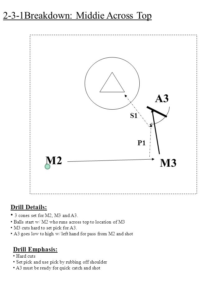 M3 M2 A3 P1 S1 2-3-1Breakdown: Middie Across Top Drill Details: 3 cones set for M2, M3 and A3.