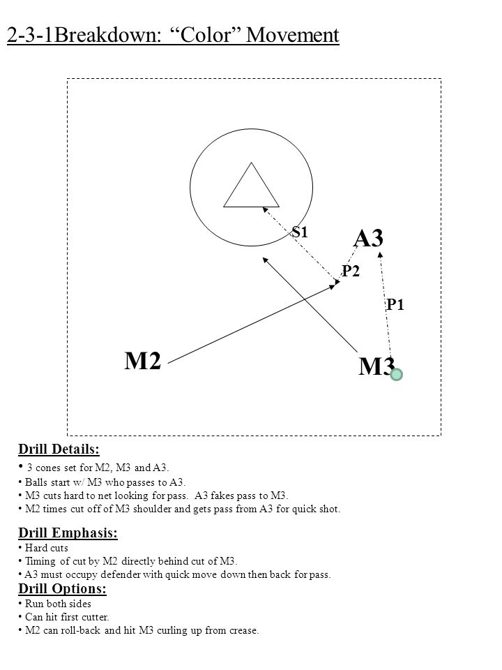 M3 M2 A3 S1 2-3-1Breakdown: Color Movement Drill Details: 3 cones set for M2, M3 and A3.