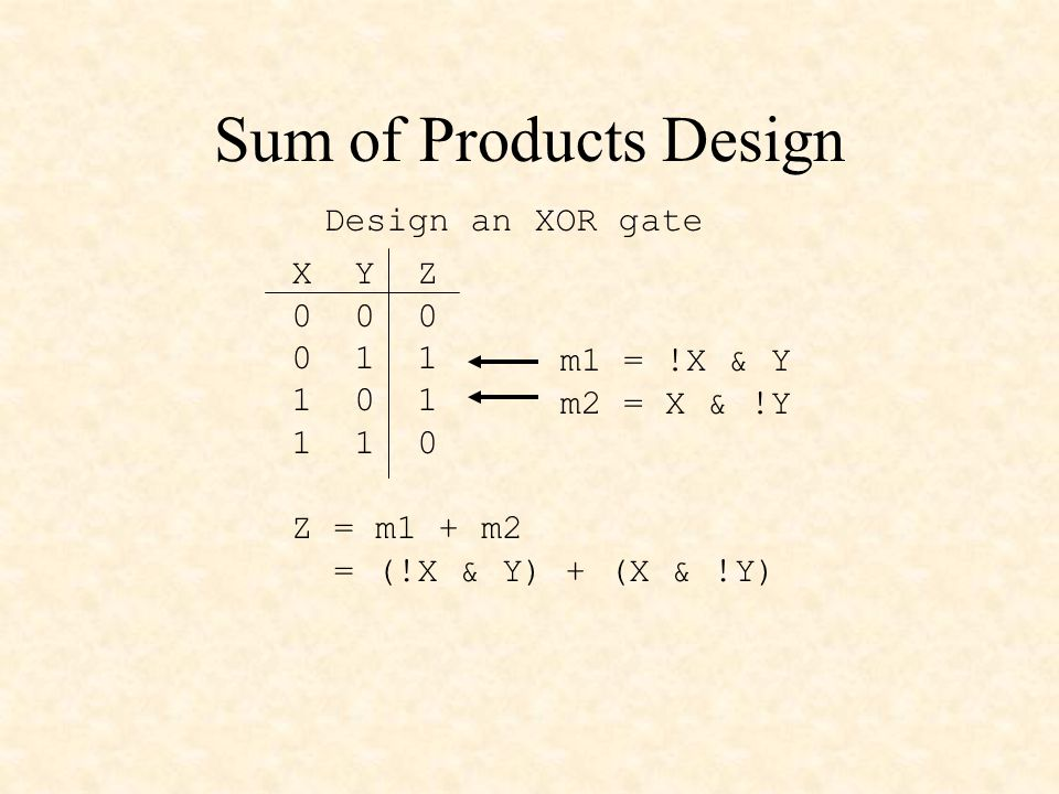 Sum of Products Design X Y Z 0 0 0 0 1 1 1 0 1 1 1 0 Design an XOR gate m1 = !X & Y m2 = X & !Y Z = m1 + m2 = (!X & Y) + (X & !Y)