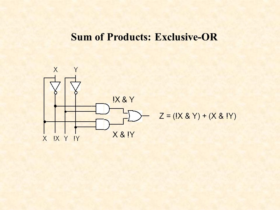 Sum of Products: Exclusive-OR !X & Y X & !Y Z = (!X & Y) + (X & !Y)
