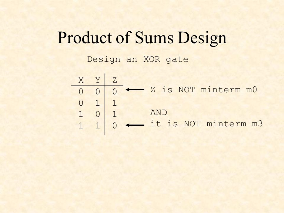 Product of Sums Design X Y Z 0 0 0 0 1 1 1 0 1 1 1 0 Design an XOR gate Z is NOT minterm m0 AND it is NOT minterm m3