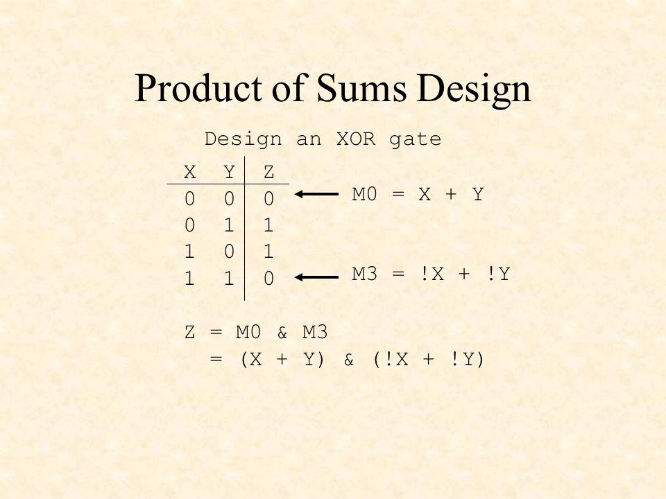Product of Sums Design X Y Z 0 0 0 0 1 1 1 0 1 1 1 0 Design an XOR gate M0 = X + Y M3 = !X + !Y Z = M0 & M3 = (X + Y) & (!X + !Y)