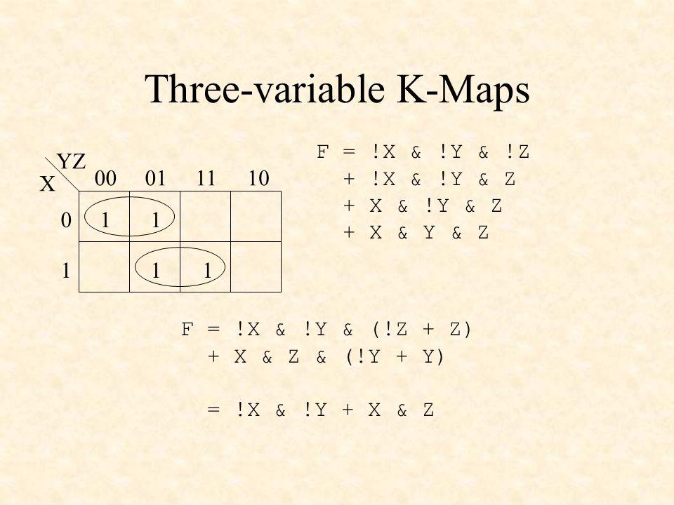 Three-variable K-Maps X YZ 00011110 0 1 11 11 F = !X & !Y & !Z + !X & !Y & Z + X & !Y & Z + X & Y & Z F = !X & !Y & (!Z + Z) + X & Z & (!Y + Y) = !X & !Y + X & Z