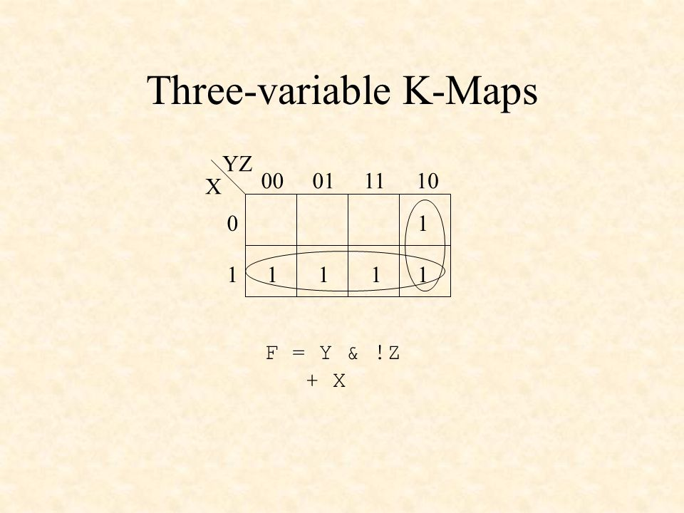 Three-variable K-Maps X YZ 00011110 0 1 1 1 11 F = Y & !Z + X 1
