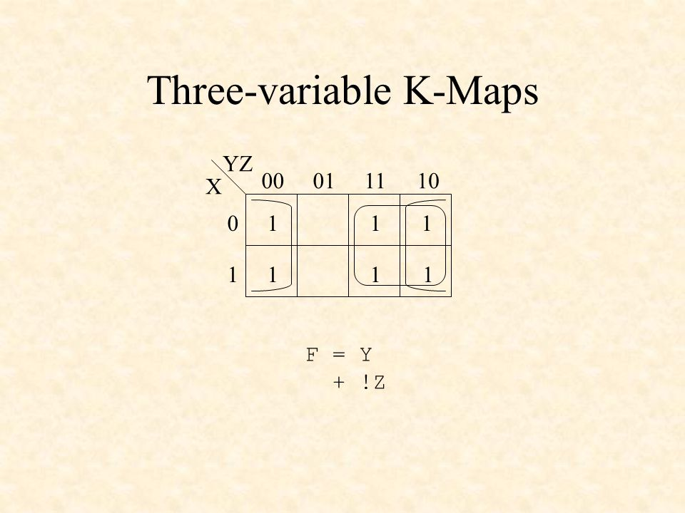 Three-variable K-Maps X YZ 00011110 0 1 11 11 1 1 F = Y + !Z