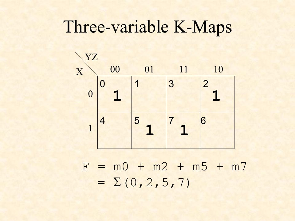 Three-variable K-Maps X YZ 00011110 0 1 0123 4567 11 11 F = m0 + m2 + m5 + m7 =  (0,2,5,7)