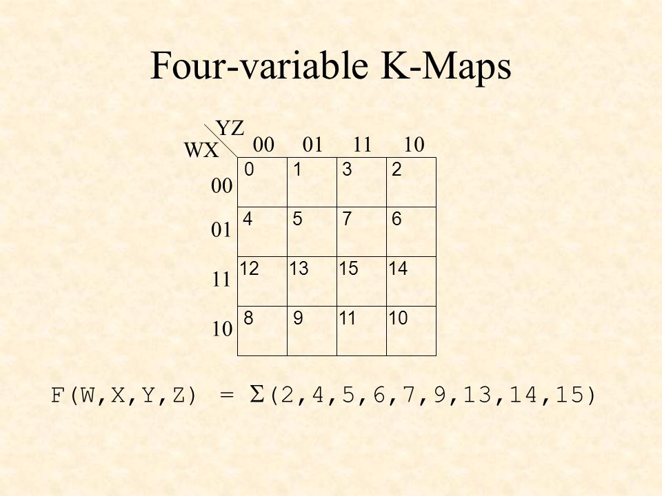 Four-variable K-Maps WX YZ 00011110 00 01 11 10 0123 4567 89 11 12131415 F(W,X,Y,Z) =  (2,4,5,6,7,9,13,14,15)