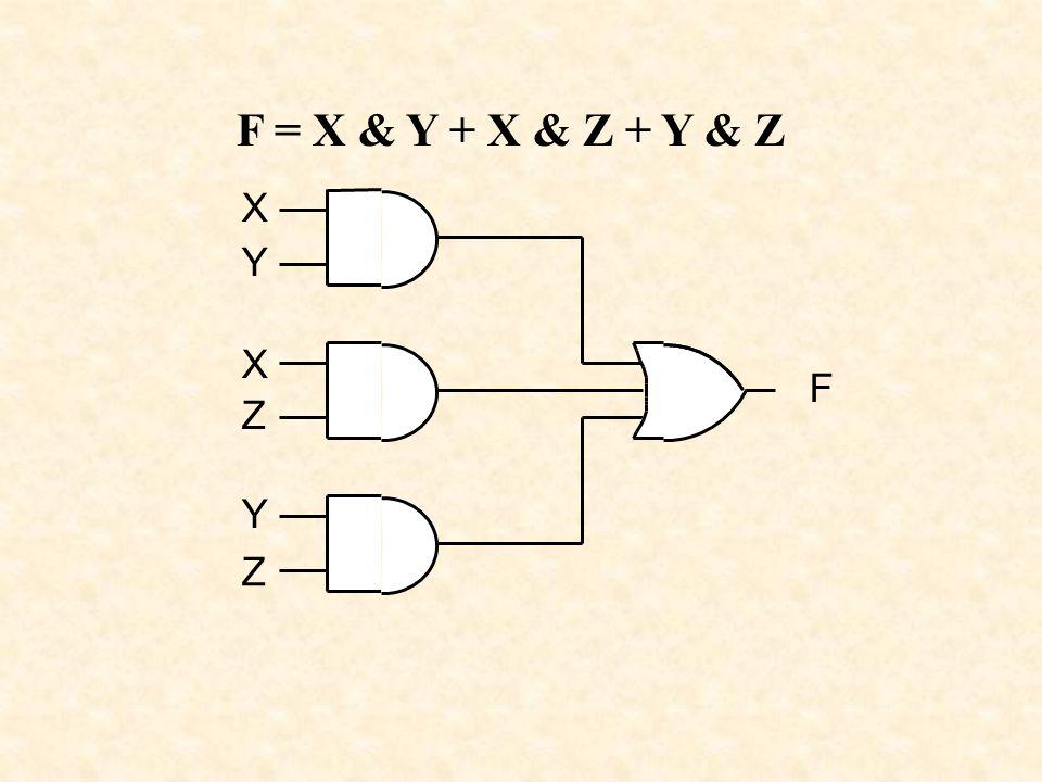 X Y X Z Y Z F F = X & Y + X & Z + Y & Z