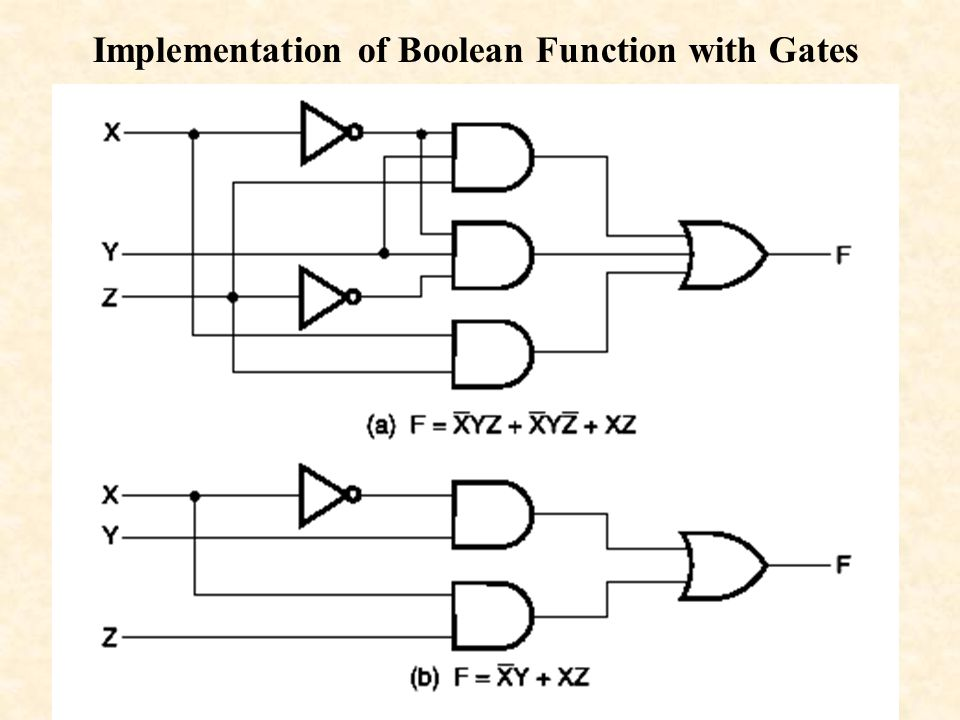 Implementation of Boolean Function with Gates