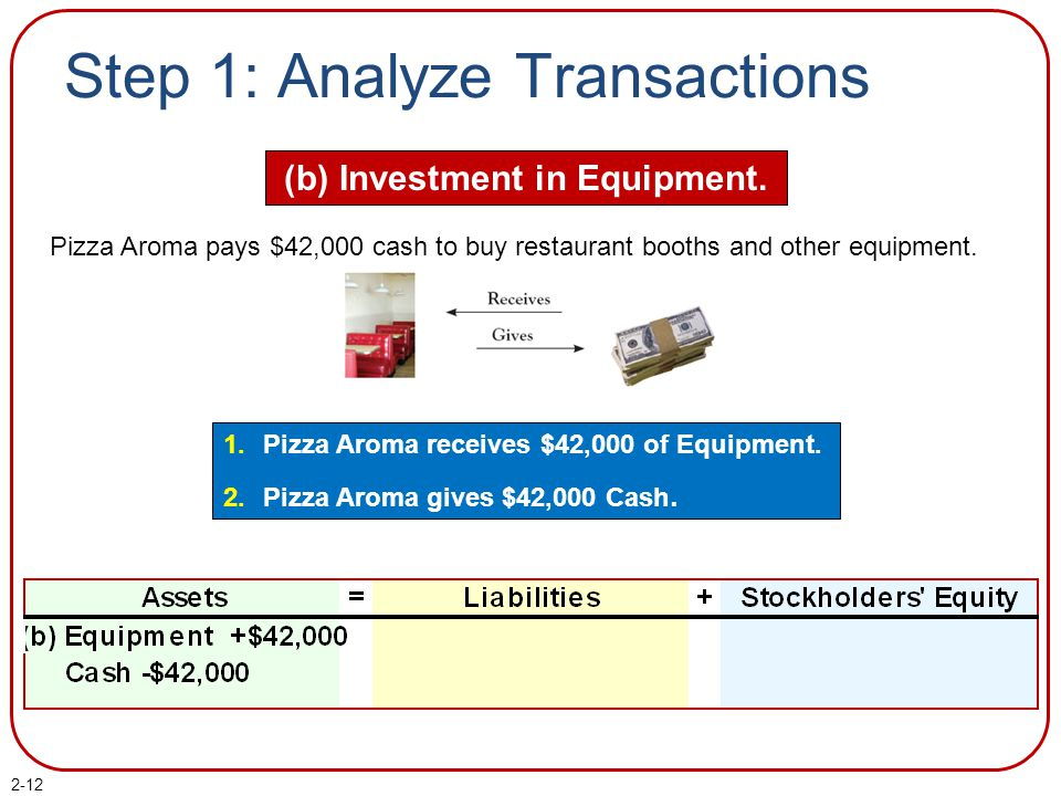 Step 1: Analyze Transactions (c) Obtain Loan from Bank.