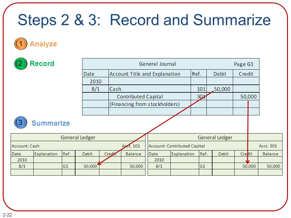 Steps 2 & 3: Record and Summarize 1 Analyze 2 Record 3 Summarize 2-22