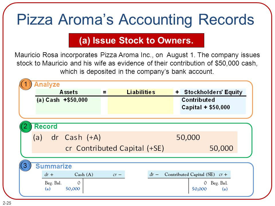 Pizza Aroma's Accounting Records (a) Issue Stock to Owners.
