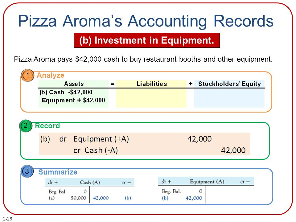 Pizza Aroma's Accounting Records (b) Investment in Equipment.