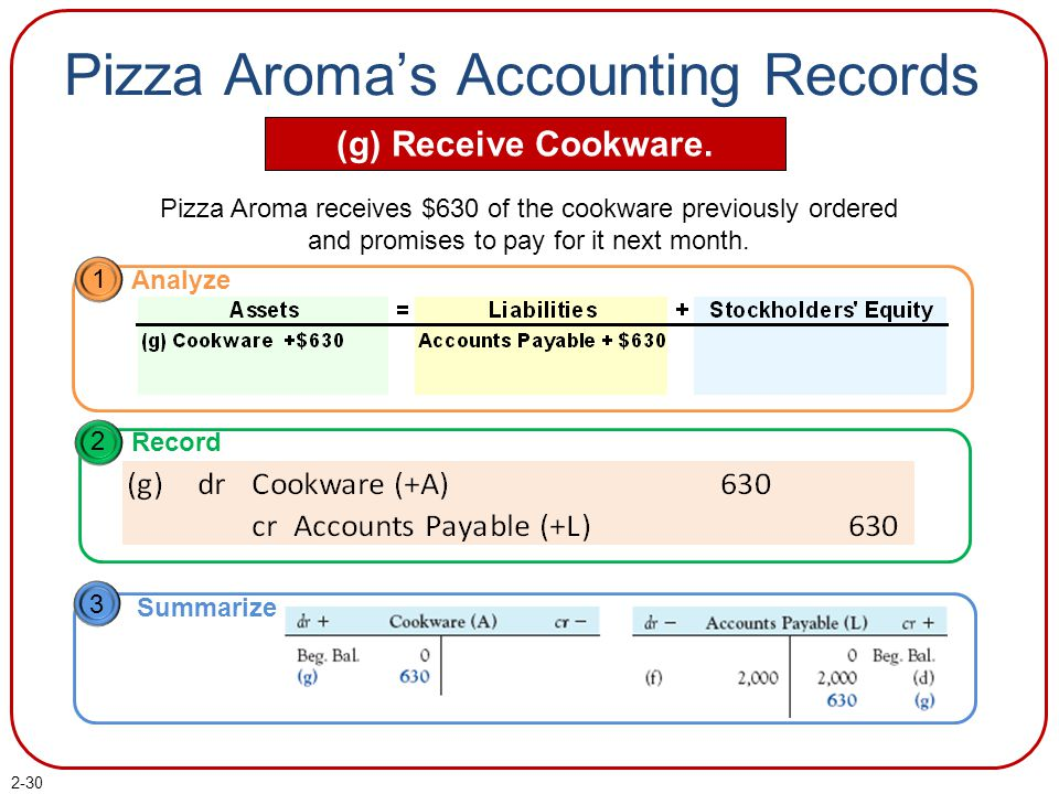 Pizza Aroma's Accounting Records (g) Receive Cookware.