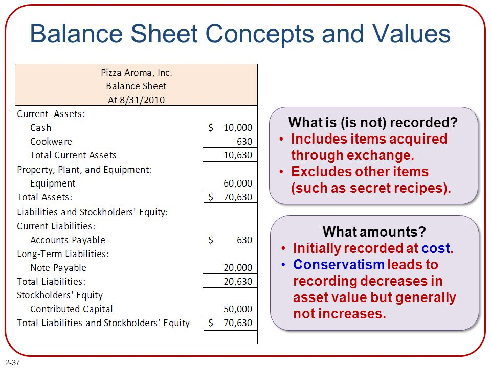 Balance Sheet Concepts and Values What is (is not) recorded.