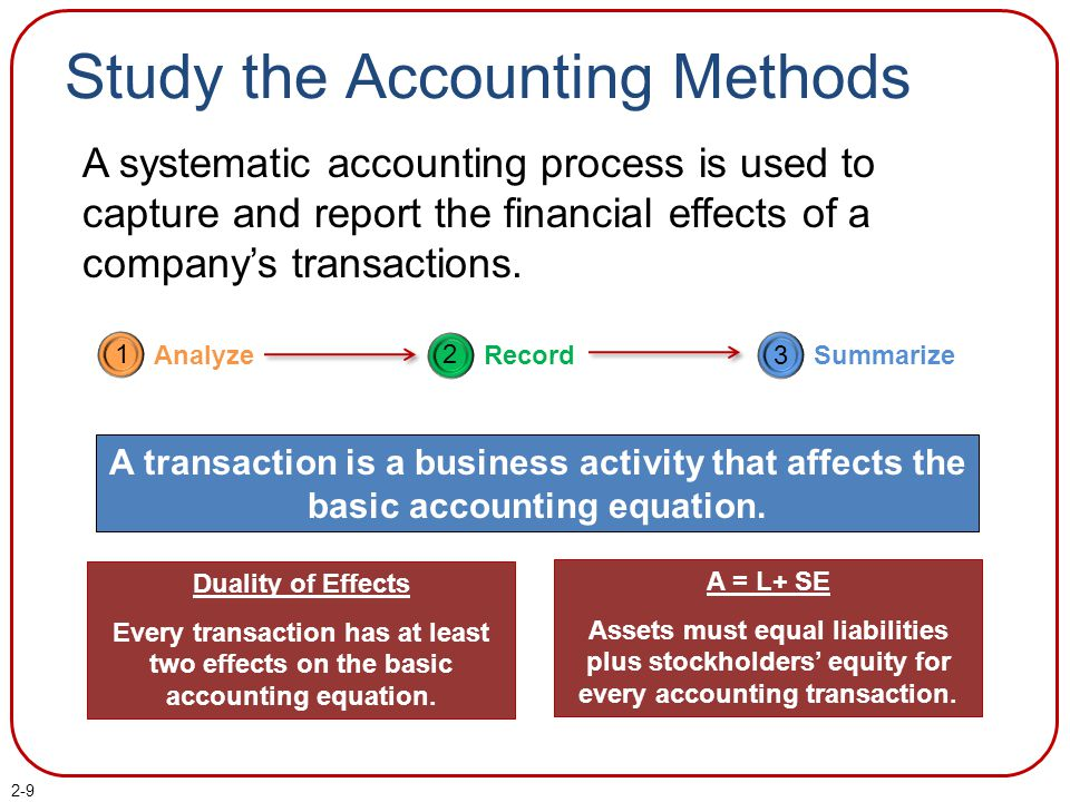 Study the Accounting Methods 1 Analyze 2 Record 3 Summarize A systematic accounting process is used to capture and report the financial effects of a company's transactions.