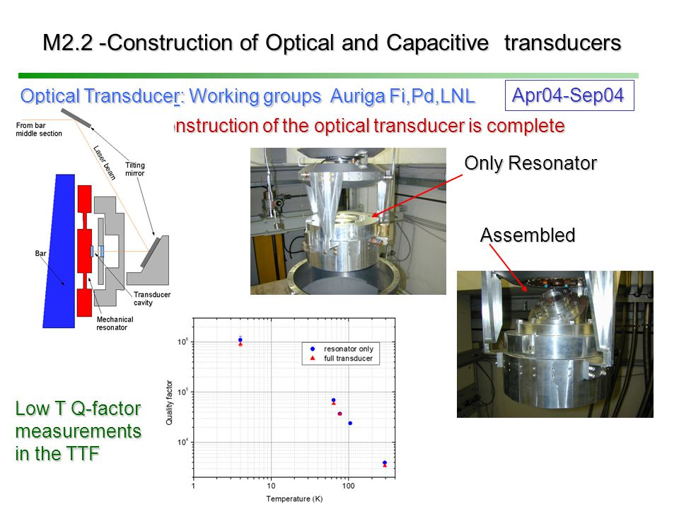 M2.2 -Construction of Optical and Capacitive transducers Optical Transducer: Working groups Auriga Fi,Pd,LNL Construction of the optical transducer is complete Low T Q-factor measurements in the TTF Apr04-Sep04 Only Resonator Assembled