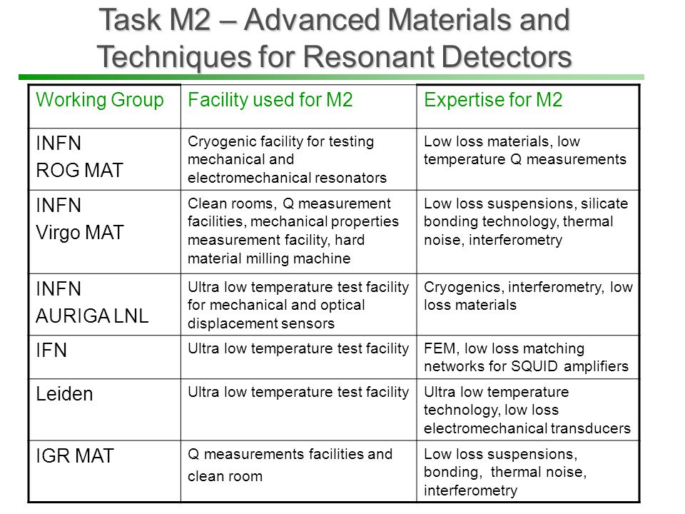 Task M2 – Advanced Materials and Techniques for Resonant Detectors Working GroupFacility used for M2Expertise for M2 INFN ROG MAT Cryogenic facility for testing mechanical and electromechanical resonators Low loss materials, low temperature Q measurements INFN Virgo MAT Clean rooms, Q measurement facilities, mechanical properties measurement facility, hard material milling machine Low loss suspensions, silicate bonding technology, thermal noise, interferometry INFN AURIGA LNL Ultra low temperature test facility for mechanical and optical displacement sensors Cryogenics, interferometry, low loss materials IFN Ultra low temperature test facilityFEM, low loss matching networks for SQUID amplifiers Leiden Ultra low temperature test facilityUltra low temperature technology, low loss electromechanical transducers IGR MAT Q measurements facilities and clean room Low loss suspensions, bonding, thermal noise, interferometry