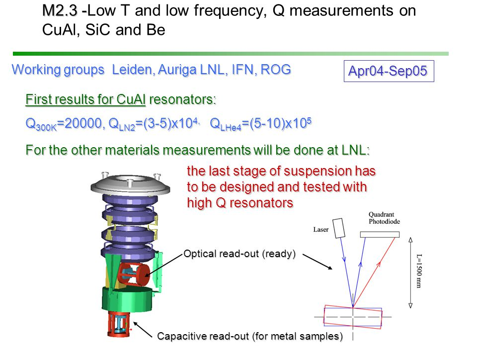 M2.3 - M2.3 -Low T and low frequency, Q measurements on CuAl, SiC and Be Optical read-out (ready) Working groups Leiden, Auriga LNL, IFN, ROG Working groups Leiden, Auriga LNL, IFN, ROG Apr04-Sep05 the last stage of suspension has to be designed and tested with high Q resonators First results for CuAl resonators: Q 300K =20000, Q LN2 =(3-5)x10 4, Q LHe4 =(5-10)x10 5 For the other materials measurements will be done at LNL: Capacitive read-out (for metal samples)