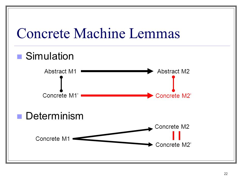 22 Concrete Machine Lemmas Simulation Determinism Abstract M2 Concrete M2' Concrete M1' Abstract M1 Concrete M1 Concrete M2 Concrete M2'