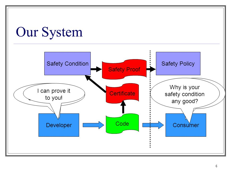 6 Our System Developer Certificate Code Consumer Safety PolicySafety Condition Does Code satisfy the Safety Policy.