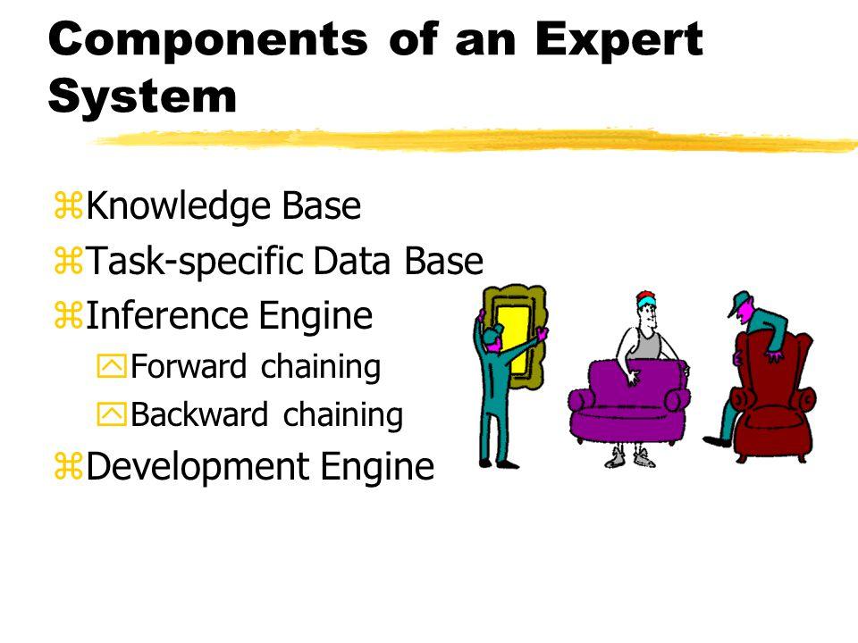 Components of an Expert System zKnowledge Base zTask-specific Data Base zInference Engine yForward chaining yBackward chaining zDevelopment Engine