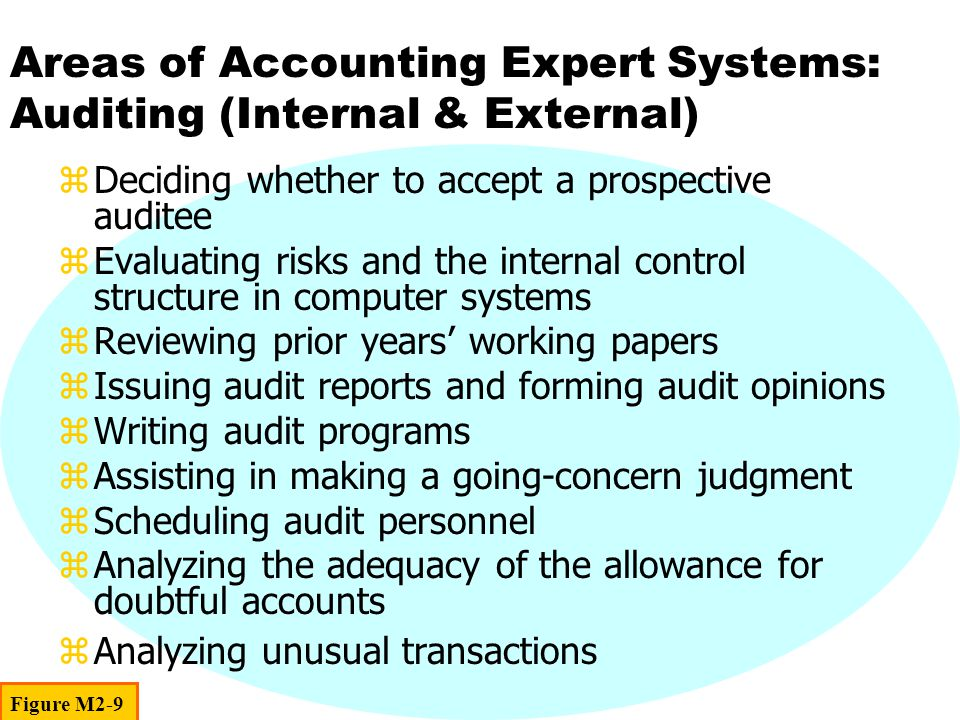 Areas of Accounting Expert Systems: Auditing (Internal & External) zDeciding whether to accept a prospective auditee zEvaluating risks and the internal control structure in computer systems zReviewing prior years' working papers zIssuing audit reports and forming audit opinions zWriting audit programs zAssisting in making a going-concern judgment zScheduling audit personnel zAnalyzing the adequacy of the allowance for doubtful accounts zAnalyzing unusual transactions Figure M2-9
