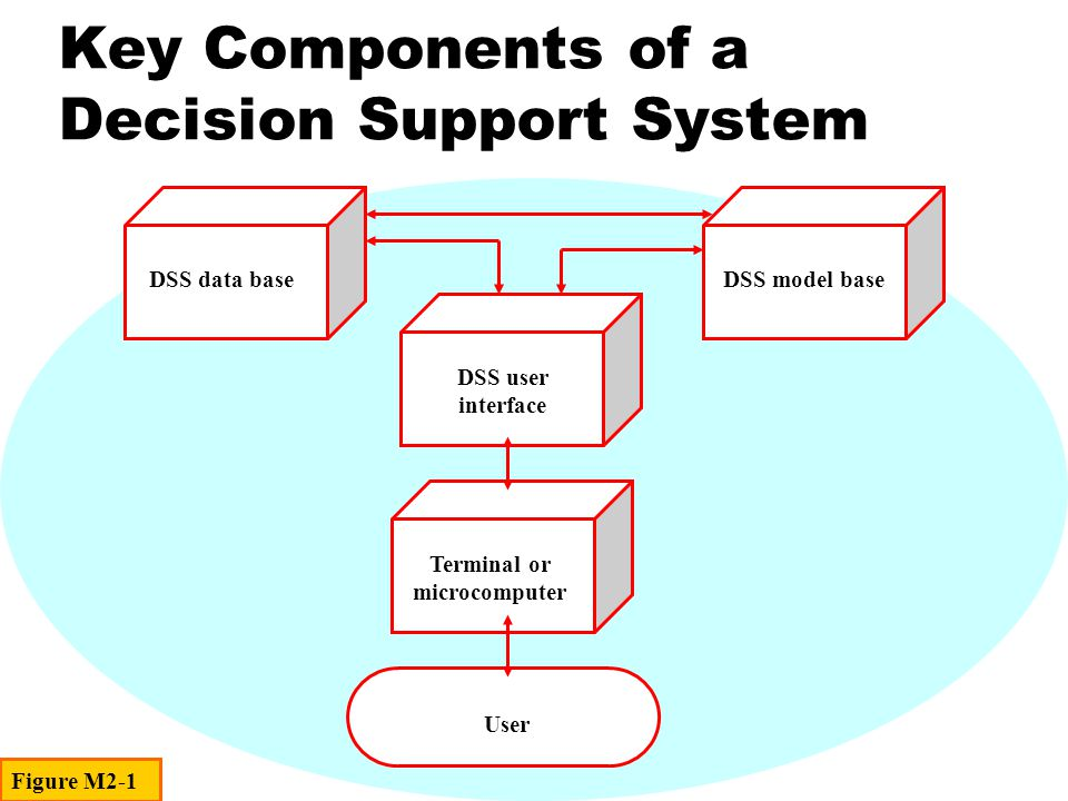 Decision Situations and DSSs Complex Simple Expert Systems Conventional SoftwareStatistics Neural Network Technology Problem Complexity Structured Semi-structuredUnstructuredCompletely Random Decision SituationFigure M2-7