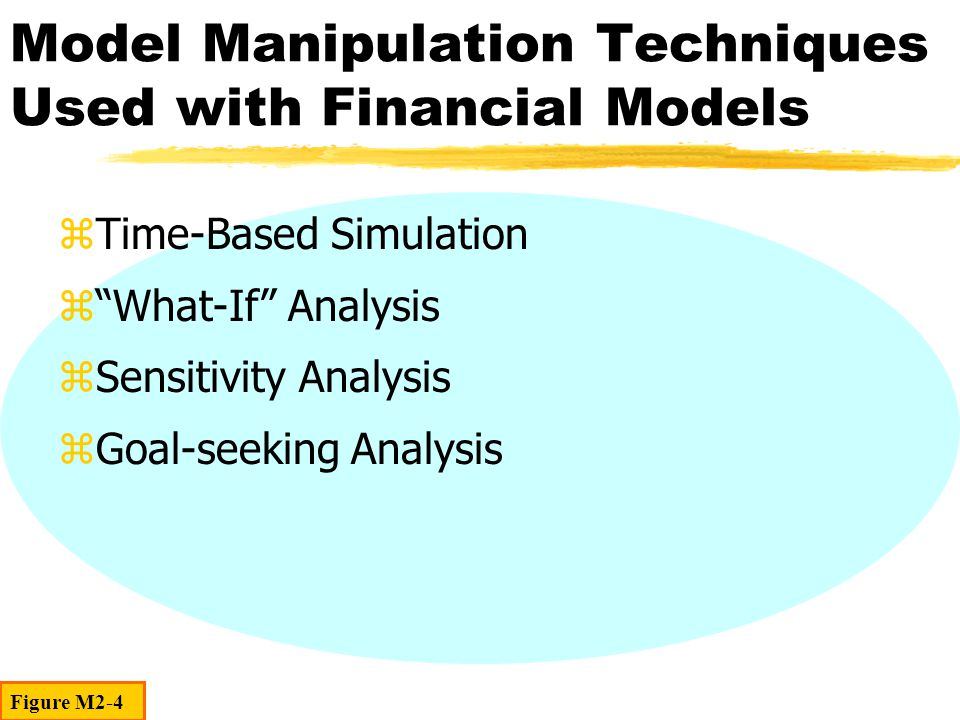 Model Manipulation Techniques Used with Financial Models zTime-Based Simulation z What-If Analysis zSensitivity Analysis zGoal-seeking Analysis Figure M2-4