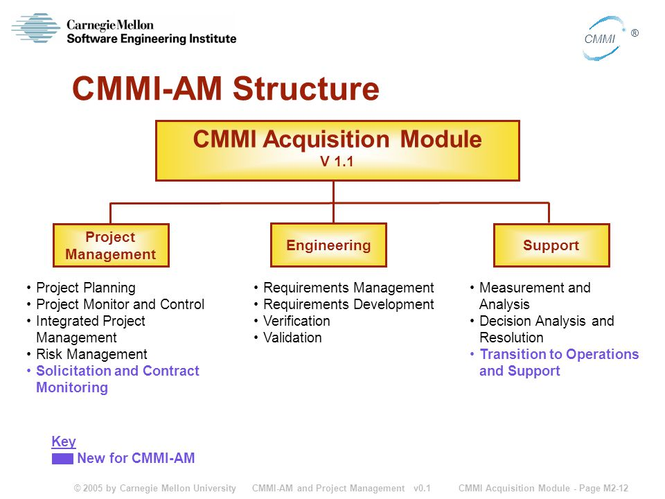 © 2005 by Carnegie Mellon University CMMI Acquisition Module - Page M2-12 CMMI ® CMMI-AM and Project Management v0.1 CMMI Acquisition Module V 1.1 Eng