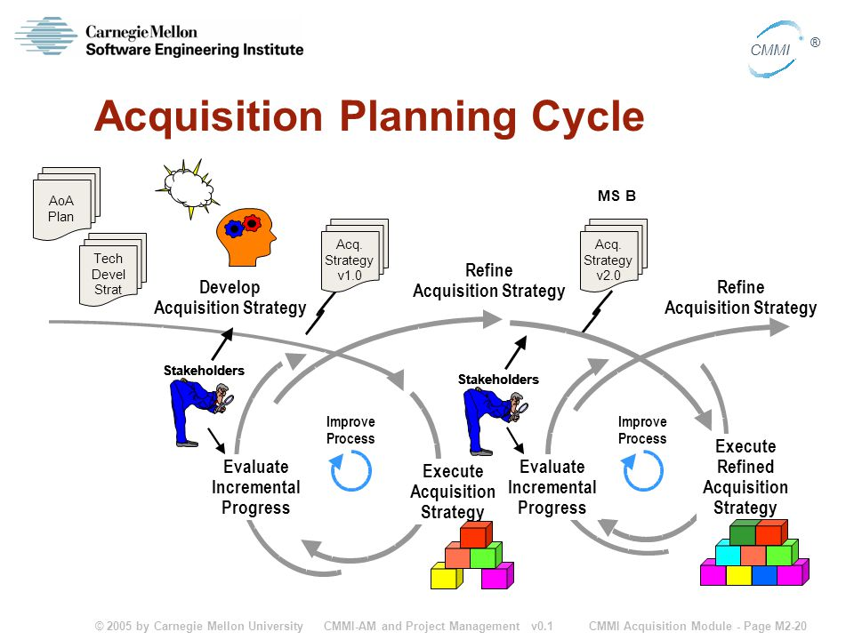 © 2005 by Carnegie Mellon University CMMI Acquisition Module - Page M2-20 CMMI ® CMMI-AM and Project Management v0.1 Acquisition Planning Cycle Stakeh