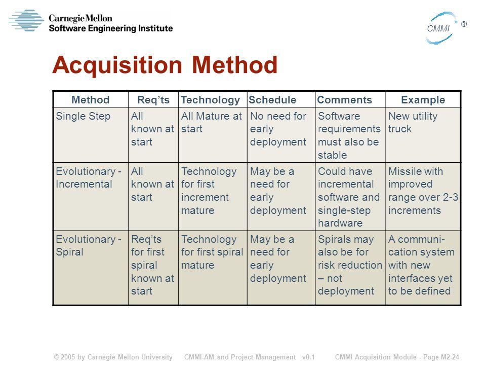 © 2005 by Carnegie Mellon University CMMI Acquisition Module - Page M2-24 CMMI ® CMMI-AM and Project Management v0.1 Acquisition Method MethodReq'tsTe